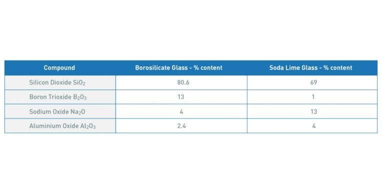 What is the Difference Between Soda-lime Glass & Borosilicate Glass?